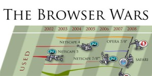 A guerra dos browsers