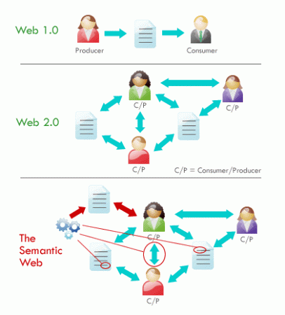 Web Semântica ou 3.0